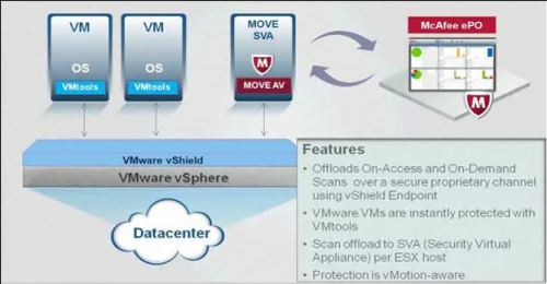 McAfee MOVE/vShield Basic Diagram